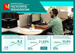 Результаты работы команды Губернатора 2012-2016 гг._1