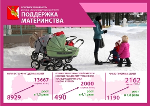 Результаты работы команды Губернатора 2012-2016 гг._2