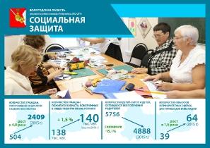Результаты работы команды Губернатора 2012-2016 гг._3