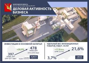 Результаты работы команды Губернатора 2012-2016 гг._5
