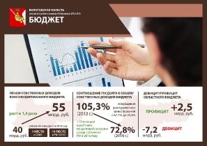 Результаты работы команды Губернатора 2012-2016 гг._6
