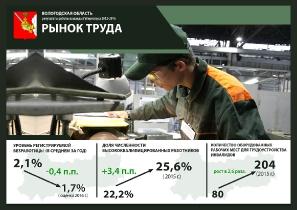 Результаты работы команды Губернатора 2012-2016 гг._8