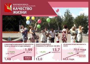 Результаты работы команды Губернатора 2012-2016 гг._9
